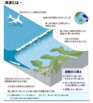 地震津波のメカニズム